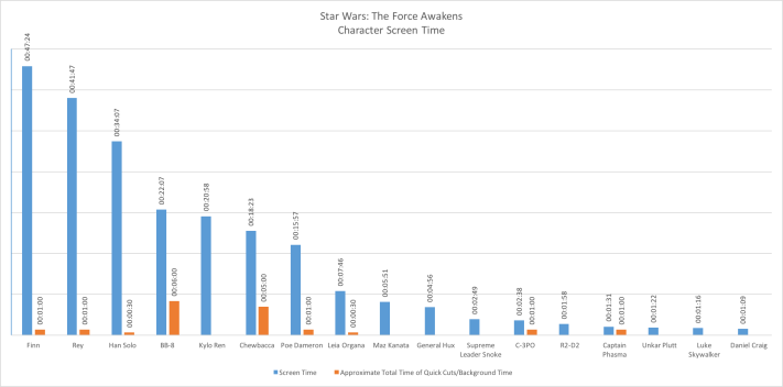 star wars screen time